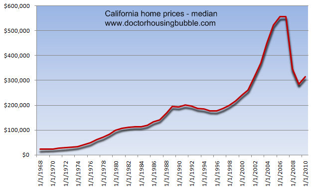 The new california dream involves renting 5 reasons why for Prices of homes in california