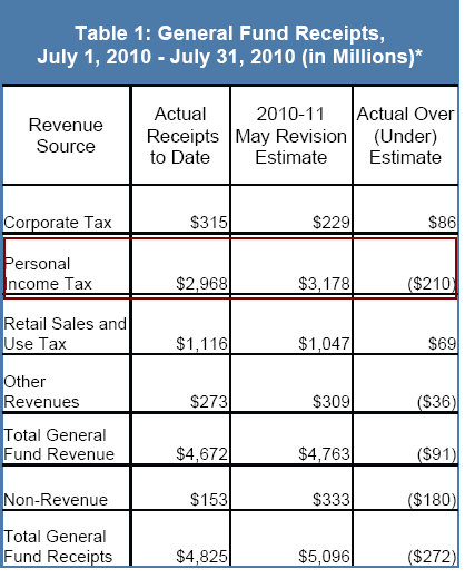 california monthly tax data
