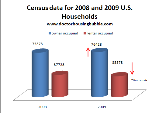 census household data