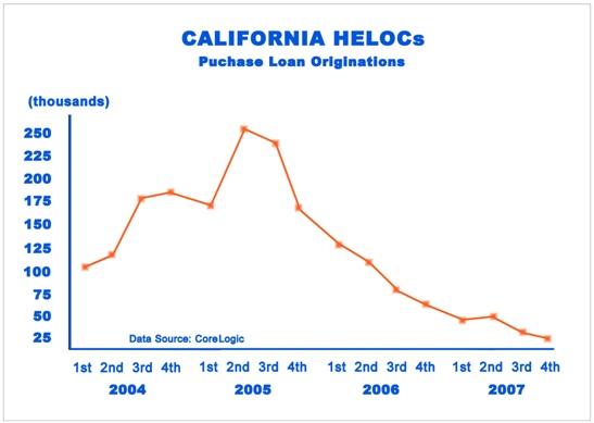 home equity loans california