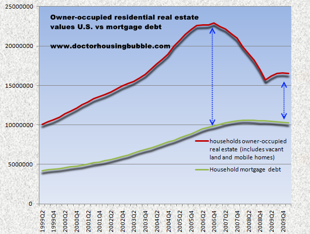 household debt vs mortgage debt