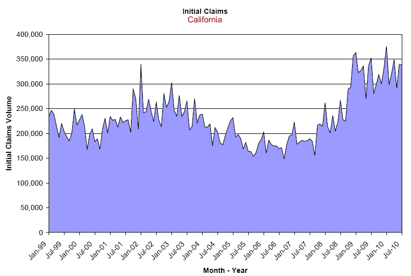 initial claims filed