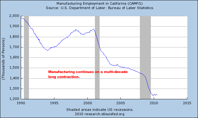 manufacturing employment california