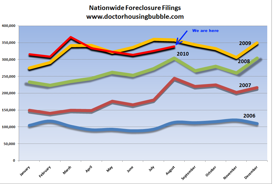 nationwide foreclosure filings