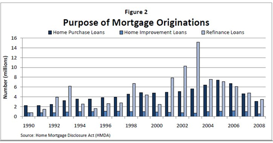 purpose-of-mortgage-originations-chart