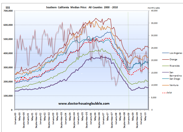 socal sale price and median home price