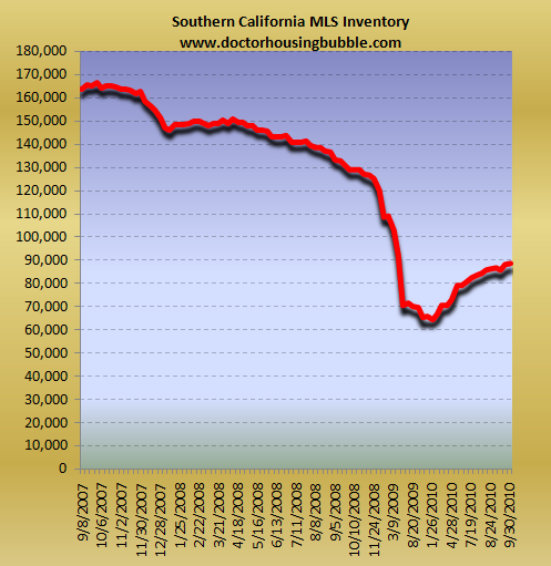 southern california housing inventory