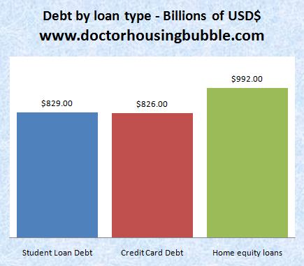 student loan credit card and home equity debt