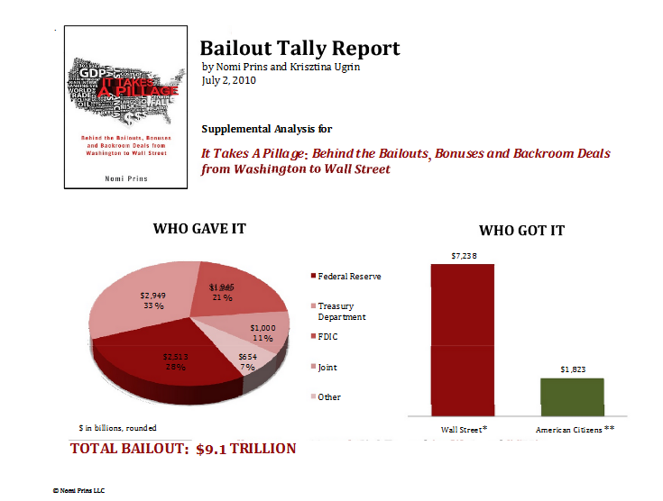 total cost of bailouts 2010 data