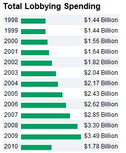 total lobby dollars
