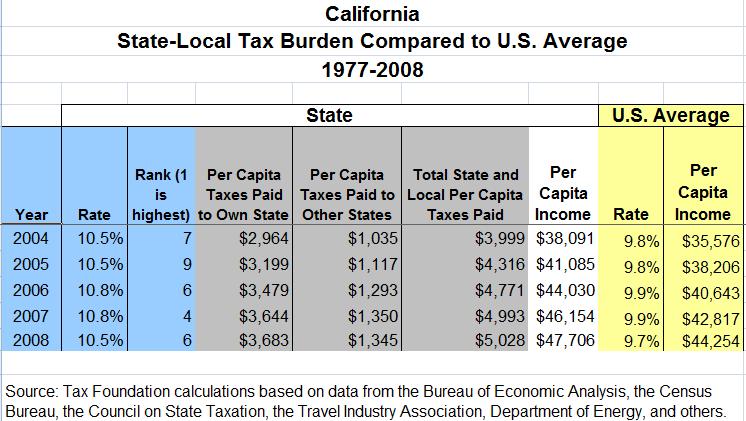 california tax