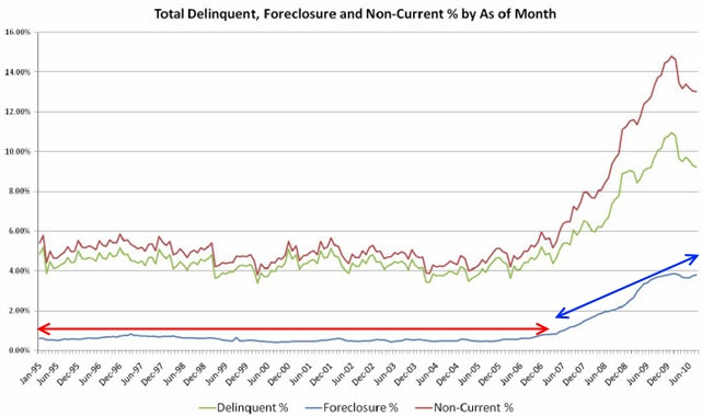 foreclosures data historical
