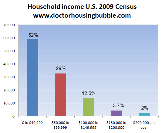 household income data 2009 by four groups
