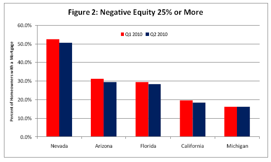 negative equity amount in top states