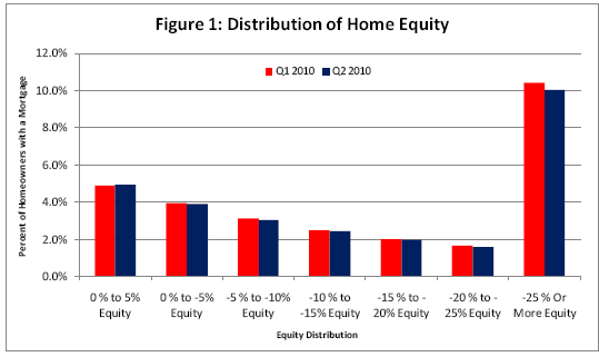negative equity mortgages