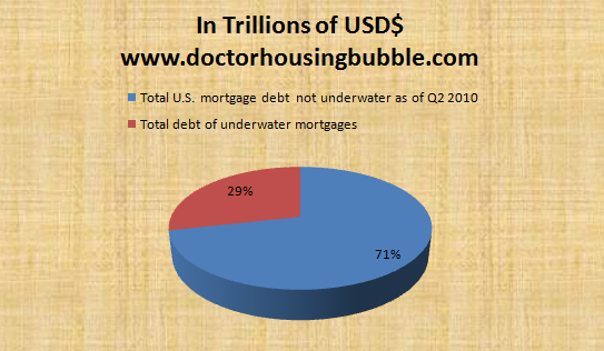 percent of underwater mortgage debt vs total mortgage debt