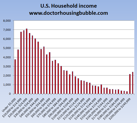 us household income us