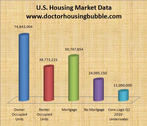 us housing market data