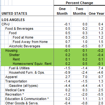 housing cpi california