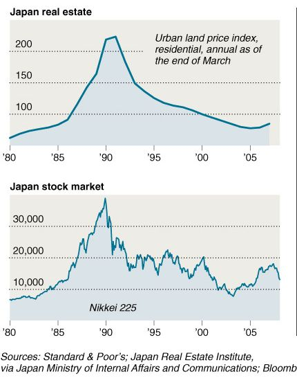 Exporting the U S  housing bubble – Japan and China real estate