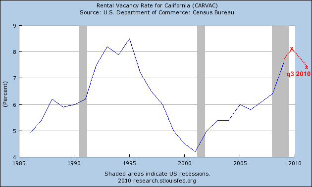 rental vacancy rate calif