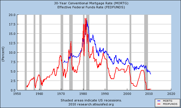 30 year fixed mortgage chart