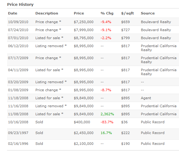 beverly hills pricing history