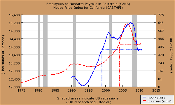 ca nonfarm employment versus home prices