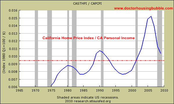 california price index divided by california personal income