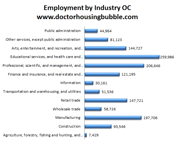 employment by industry orange county