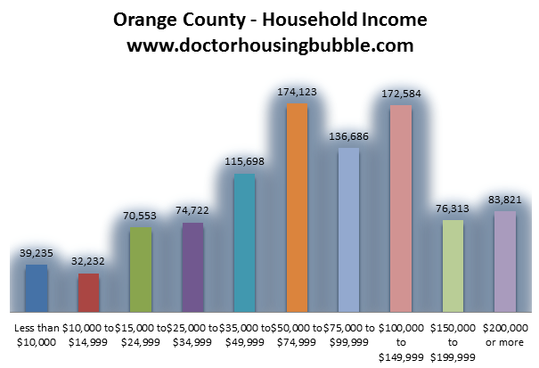 household income orange county