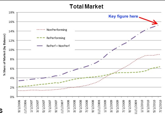mortgage market data foreclosures nonperforming loans