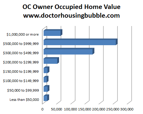 oc owner occupied housing values