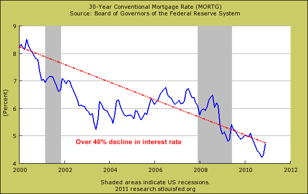 mortgage interest rate forecast va loan