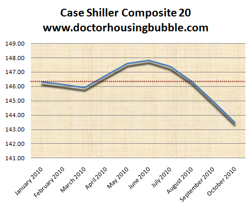 case shiller 20 composite dec 2010