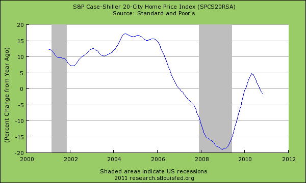 case shiller year over year changes