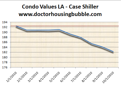 condo values LA