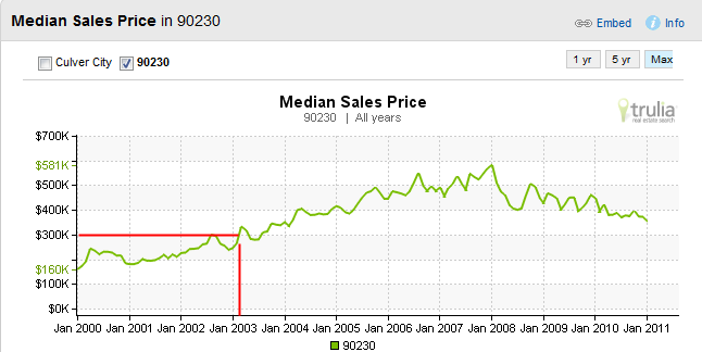 culver city median price