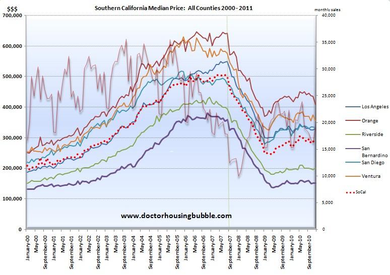 socal housing chart
