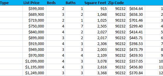 90232 zip code home prices