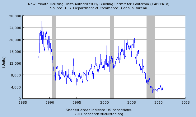 california building permits