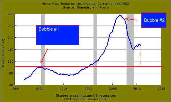 case shiller data los angeles
