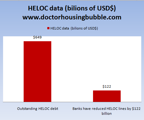heloc-data-2010