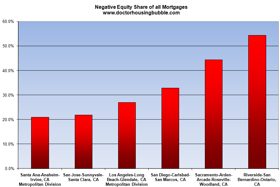 negative equity california