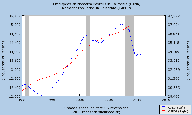 population and employment nonfarm