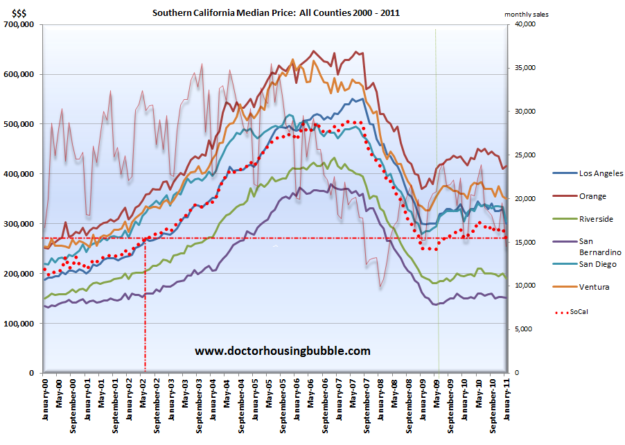 Southern california back into a year over year decline for House prices in los angeles ca