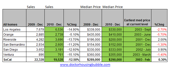 socal median price