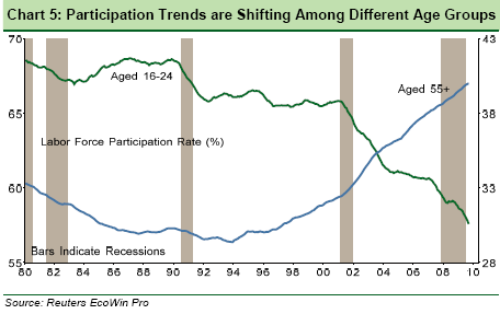 BNP-Paribas-chart-of-labour-force-participation-trends-by-age-groups