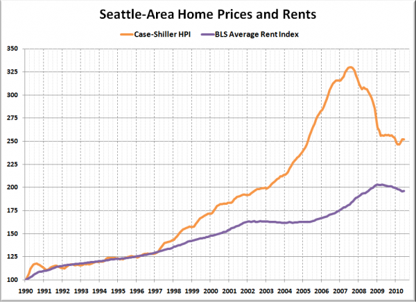 Home-Prices-and-Rent_2010-06-600x435