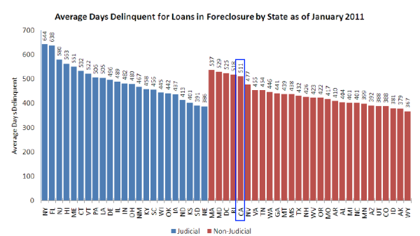 average days in foreclosure